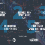 Startup Series All Workshops
